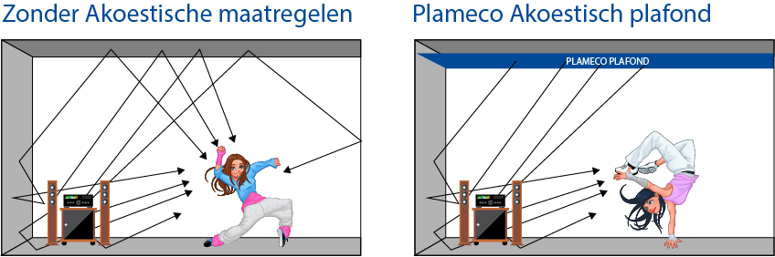 Akoestisch plafond Plameco